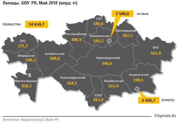 Сумму вкладов жителей Мангистауской области посчитали аналитики