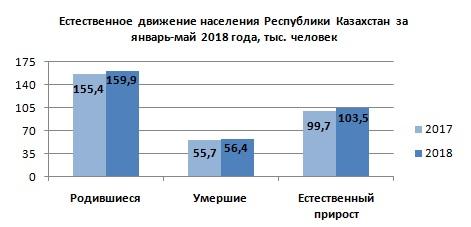 Исследование: Жители Мангистауской области составляют почти 3,7 процента населения Казахстана