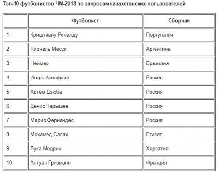 Назван самый популярный у казахстанцев футболист Чемпионата мира 2018. Совпадет ли мнение жителей Актау