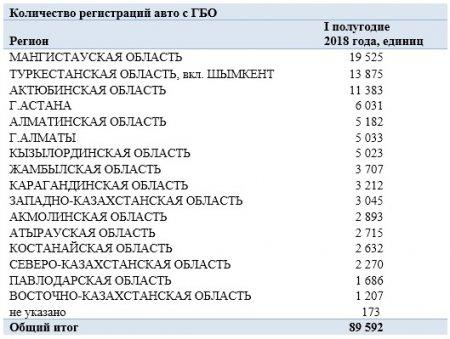 Казахстанцы активно переводят авто на газ