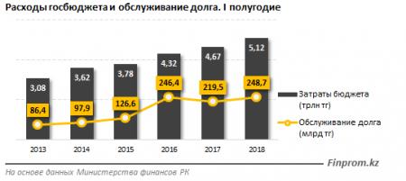 За 5 лет госдолг Казахстана увеличился почти в 4 раза
