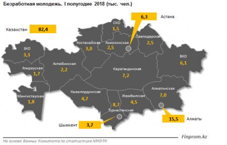 Число безработной молодежи в Мангистауской области подсчитали аналитики