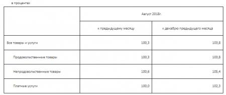 Как изменились цены в Мангистауской области в августе