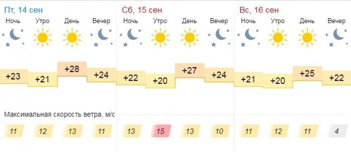 В выходные синоптики обещают солнечную погоду в Актау
