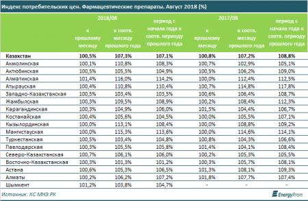 Исследование: Цены на лекарства в Мангистауской области выросли за год на 15,3 процента