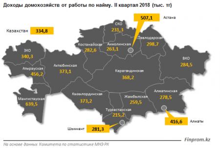 Исследование: Мангистауская область лидирует по уровню доходов домохозяйств