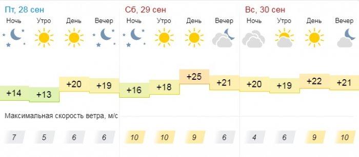 Погоду без осадков прогнозируют синоптики в Актау