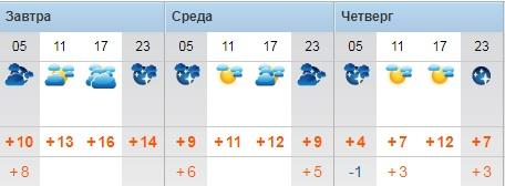 Дождь и облачную погоду прогнозируют синоптики в Актау