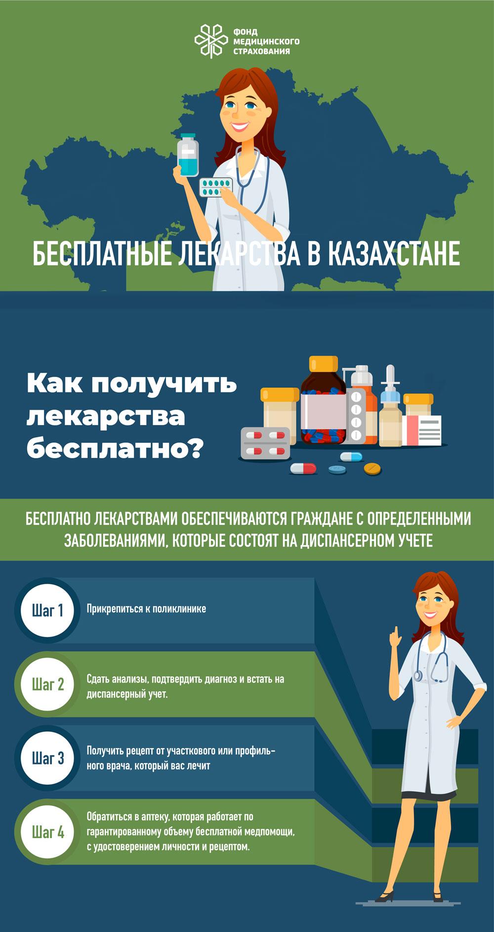 Получатели бесплатных лекарств в Актау получат рассылку SMS-сообщений о наименовании положенных им препаратов