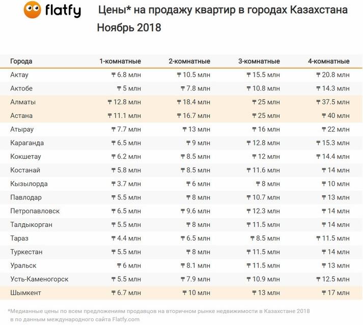 Определена средняя стоимость квадратного метра в новостройках Актау