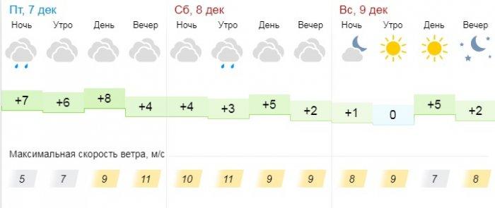 Пасмурную погоду прогнозируют синоптики в Актау