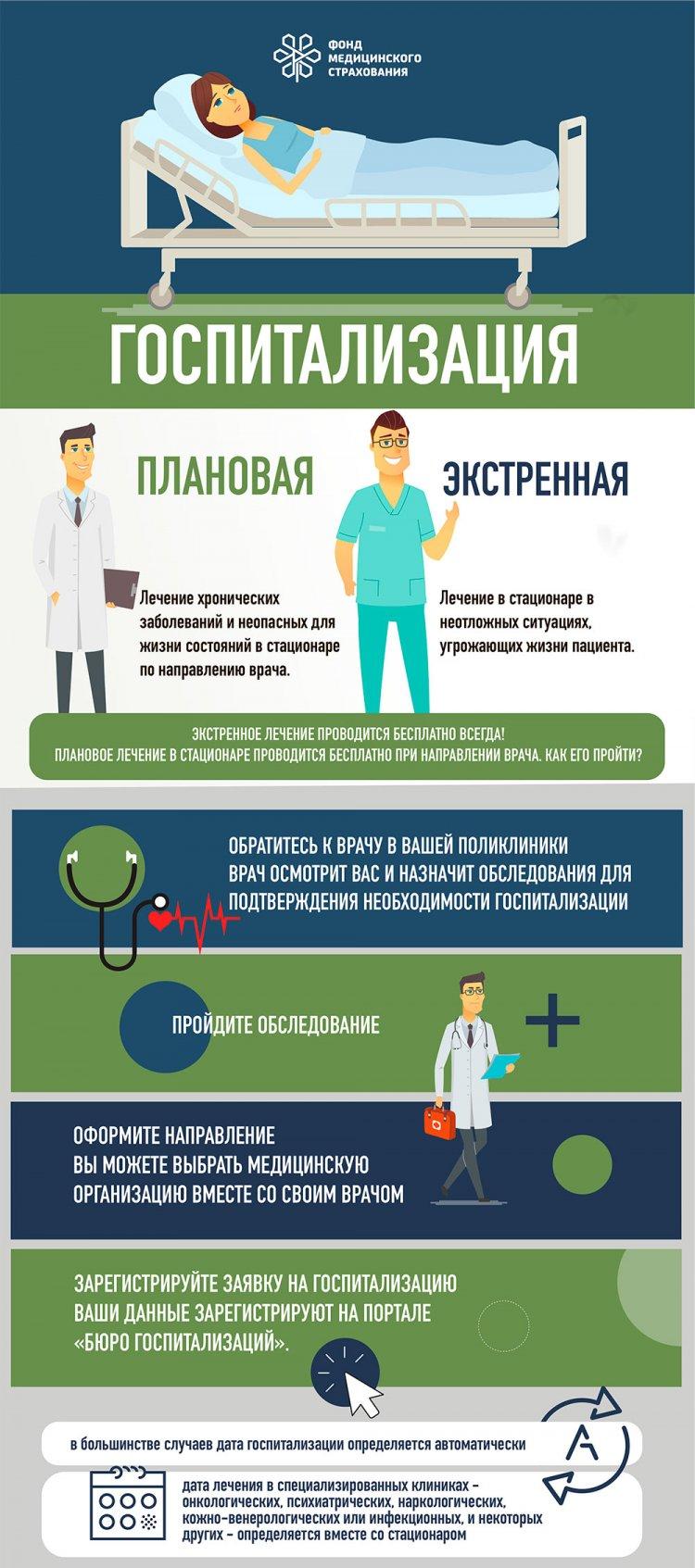 Как бесплатно лечь в больницу?