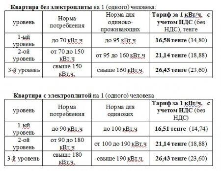 ТОО «AllianceEnergoSnab-Актау» представило тарифы на электроэнергию с 01.01.2019г.