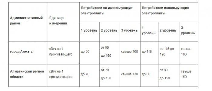 Тарифы на электроэнергию в Мангистау в сравнении с другими регионами Казахстана