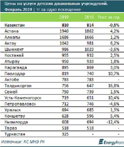 Актау вошел в тройку городов-лидеров по стоимости услуг дошкольных учреждений