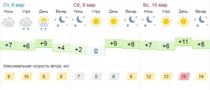 Синоптики обещают теплую погоду в выходные дни в Актау