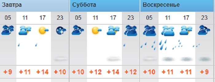 Пасмурную погоду прогнозируют синоптики в выходные дни в Актау