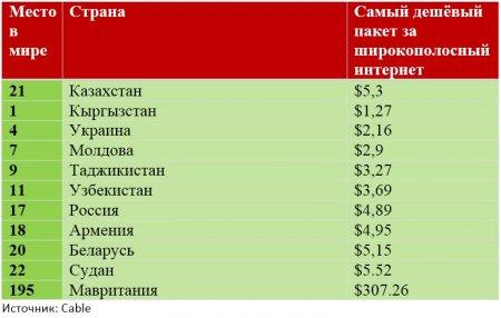 Казахстанцы платят за интернет больше россиян и белорусов