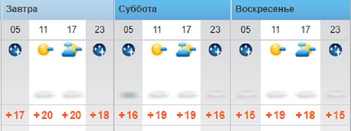 Солнечную погоду без осадков прогнозируют синоптики в Актау