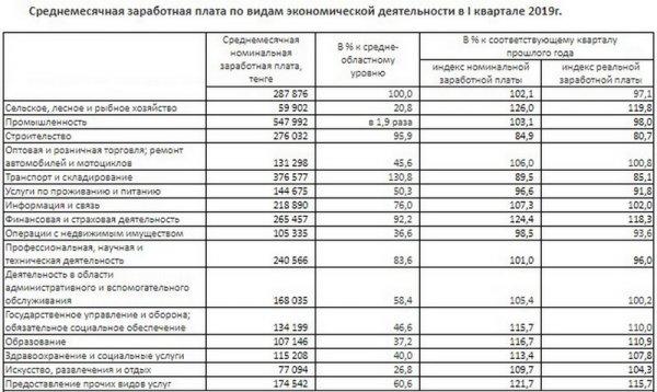 О зарплате в Мангистау рассказали в департаменте статистики