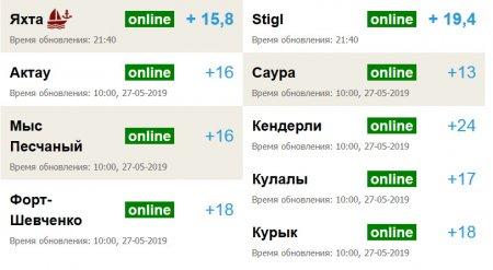 Температуру воды в Каспии можно узнавать онлайн на сайте Lada.kz