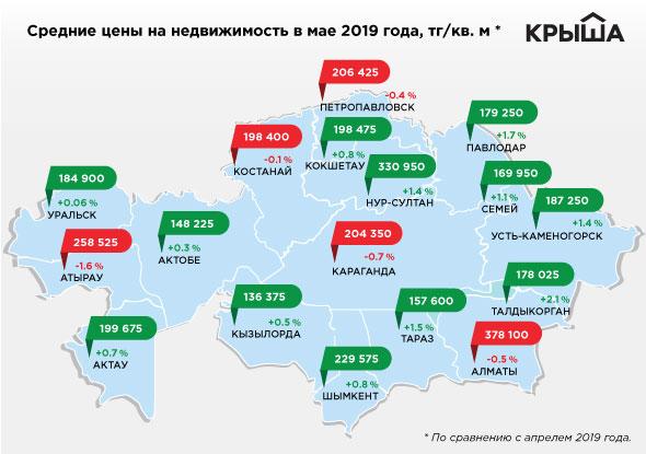 Цена за квадратный метр на жилье в Актау составила 199 675 тенге
