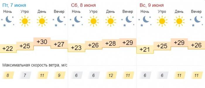 Синоптики обещают солнечную погоду в выходные дни в Актау