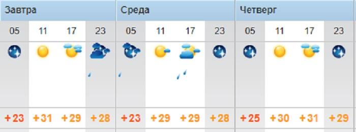 Солнечную погоду пообещали синоптики жителям Актау