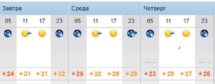 Жару до 38 градусов обещают синоптики жителям Актау