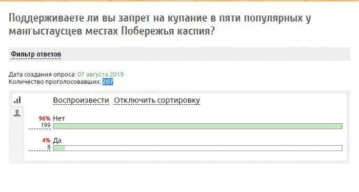 Запрет на купание в море: На сайте PollService.Ru проводится опрос среди жителей Актау
