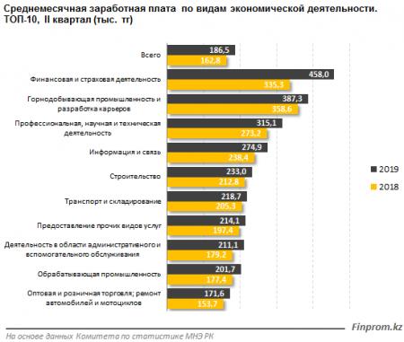 Второе место занимает Мангистауская область по уровню среднемесячной заработной платы в Казахстане