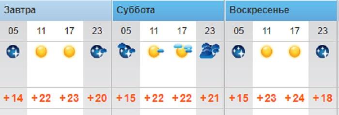 Осадки в Актау прогнозируют в выходные дни синоптики