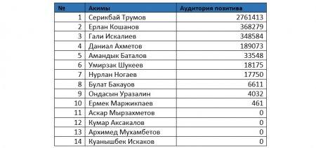 Аким Мангистауской области возглавил рейтинг упоминания в соцсетях