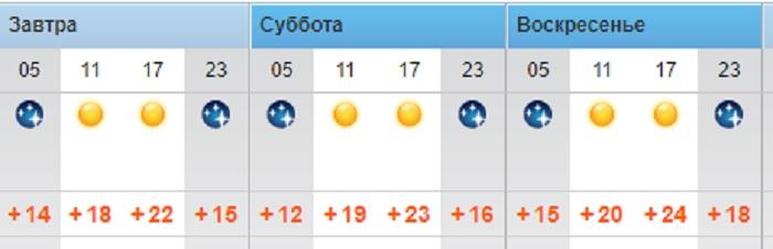 Солнечная погода ожидает жителей Актау в выходные дни