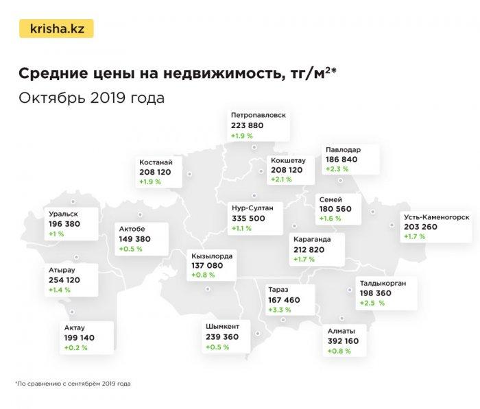 Цена за квадратный метр на жильё в Актау составила 199 140 тенге