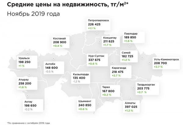 В Актау снизились цены на жилье