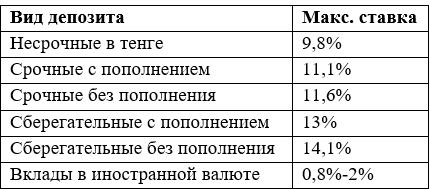 Какие ставки по депозитам предлагают казахстанские банки