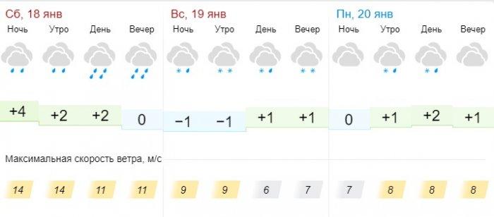 Дождь со снегом ожидают жителей Актау в выходные дни