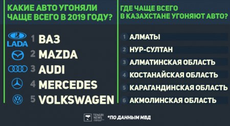 Названы самые угоняемые авто в Казахстане