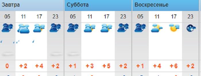 О погоде в выходные дни в Актау рассказали синоптики