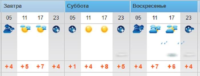 Погоду без осадков обещают синоптики в выходные дни в Актау