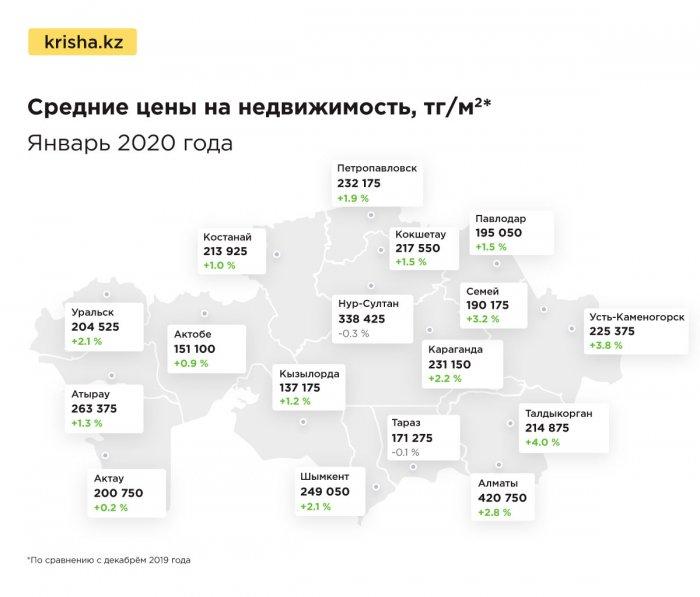 Аналитики: Цены на жильё в Актау поднялись на 0,2 процента
