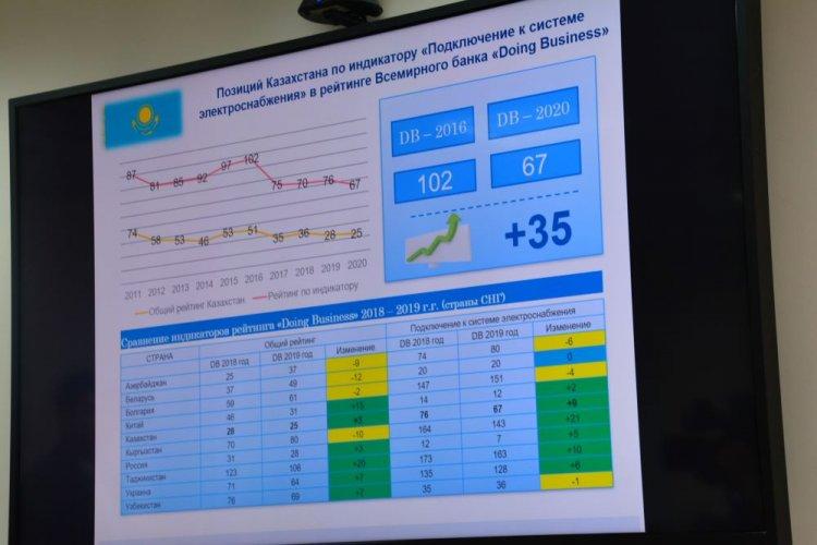 В АО «МРЭК» состоялось совещание по вопросам улучшения позиции Республики Казахстан в рейтинге «Doing Business».