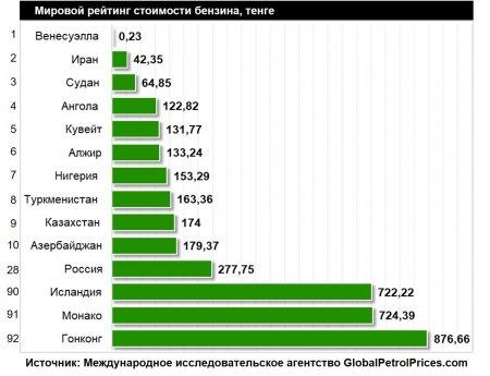 Казахстан вошел в топ-10 стран мира с самыми низкими ценами на бензин