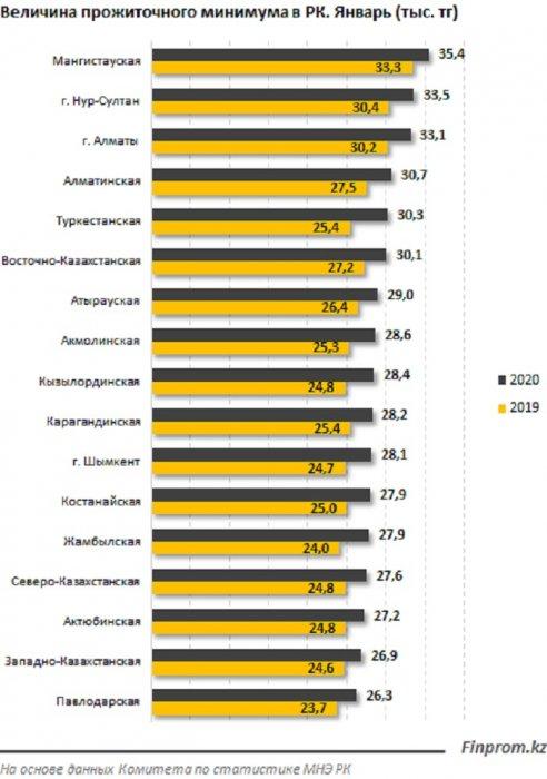 В Мангистау прожиточный минимум на 18 процентов превысил среднереспубликанское значение