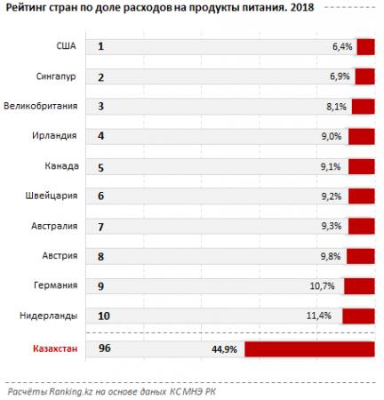 Казахстан вошел в десятку стран с высокими расходами на продукты