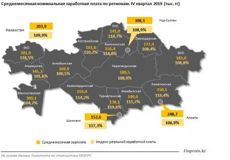 Мангистауская область вошла в ТОП-4 по размеру заработной платы в Казахстане