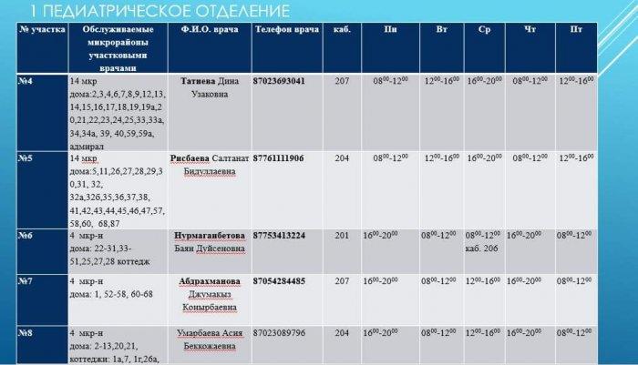 Опубликованы номера мобильных телефонов участковых врачей в Актау на время ЧП