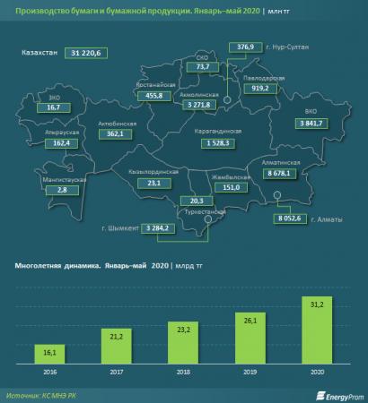 Производство туалетной бумаги в Казахстане выросло на 25 процентов