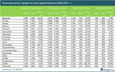 Цены на медицинские услуги значительно выросли в Казахстане